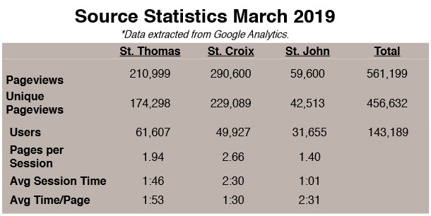 Statistics for March 2019